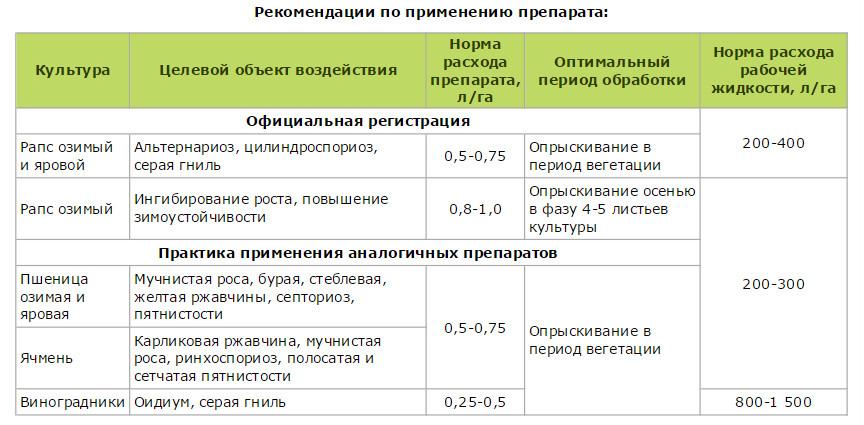 Состав и инструкция по применению гербицида хармони, норма расхода и аналоги