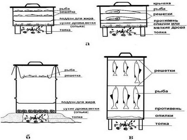 Без гидрозатвора, аксессуаров и каких-либо сложностей: как сделать самую простую коптильню?