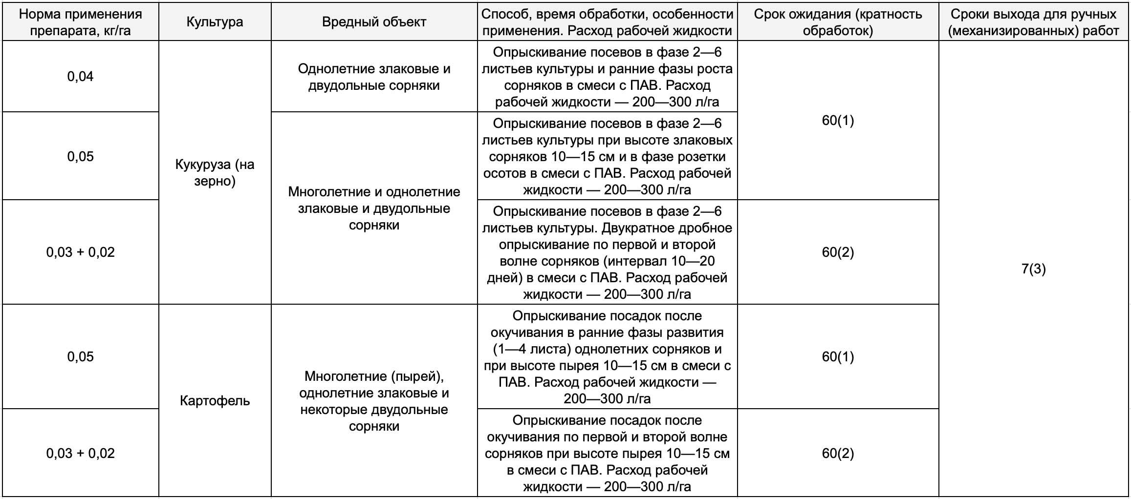 Гербицид гезагард: инструкция по применению, состав и форма выпуска средства