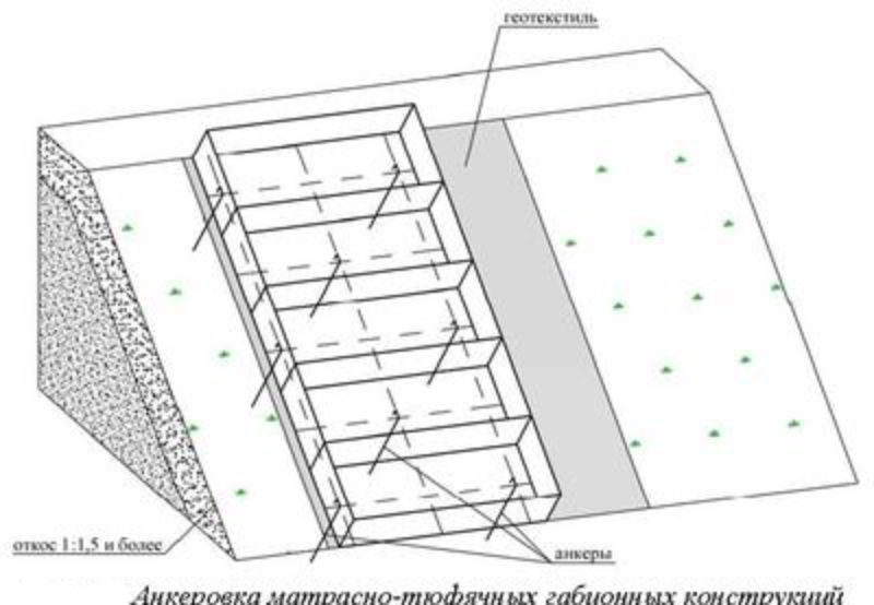 Габионы своими руками: что это такое, где применяется, как сделать конструкцию – пошаговая инструкция