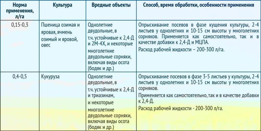 Гербицид зелек-супер: инструкция по применению, нормы расхода, аналоги