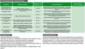 Гербицид дротик: инструкция по применению и норма расхода, механизм действия