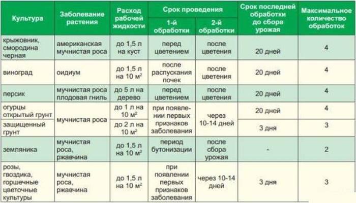 Инструкция по применению фунгицида оксихом, норма расхода и аналоги