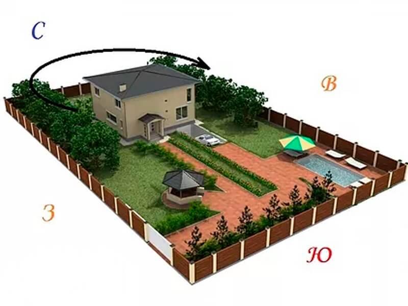 Планировка дачного участка, этапы, приемы и удачные решения для участков разной формы