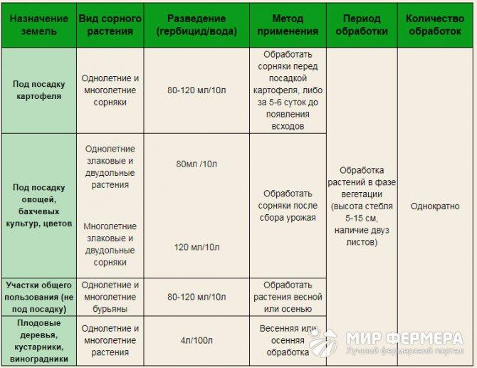 Гербицид арсенал: описание и инструкция по применению