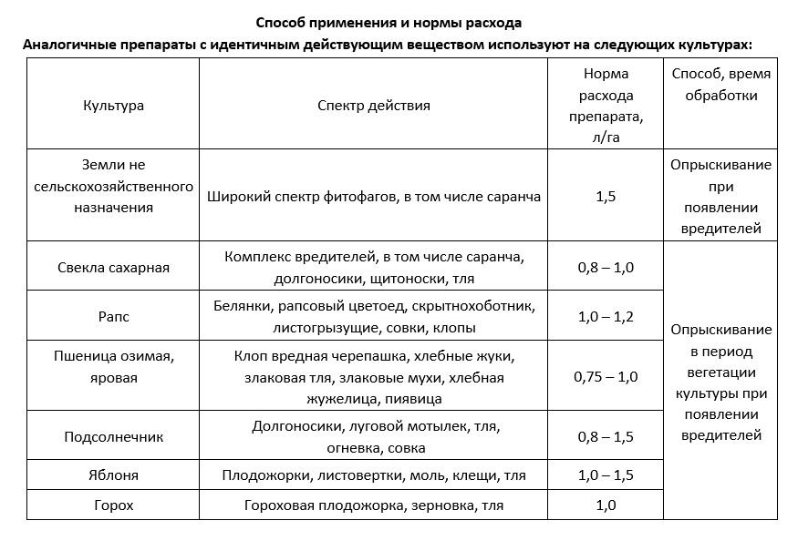 Инструкция по применению и состав фунгицида акробат, нормы расхода и аналоги