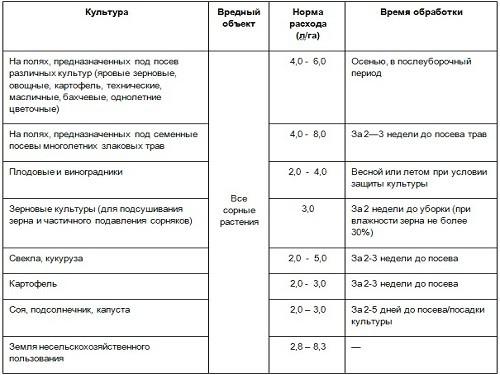 Гербицид анкор 85: инструкция по применению, механизм действия и нормы расхода