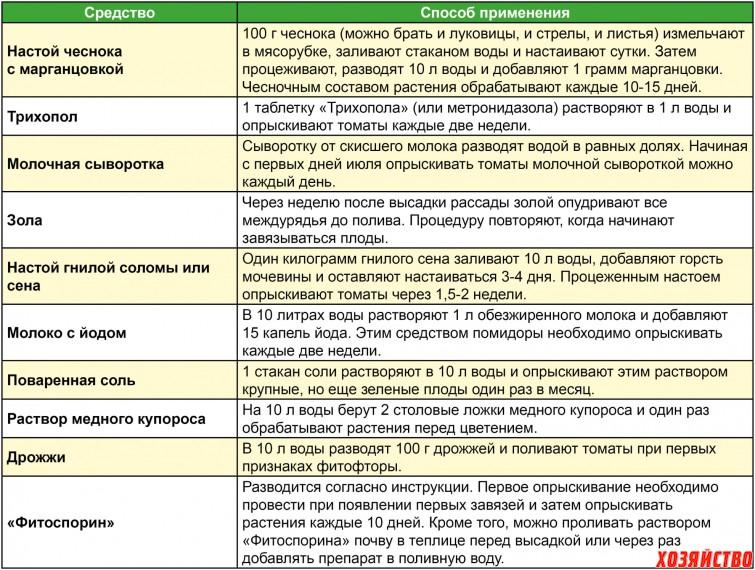Календарь подкормок капусты. топ-7 народных удобрений для капусты
