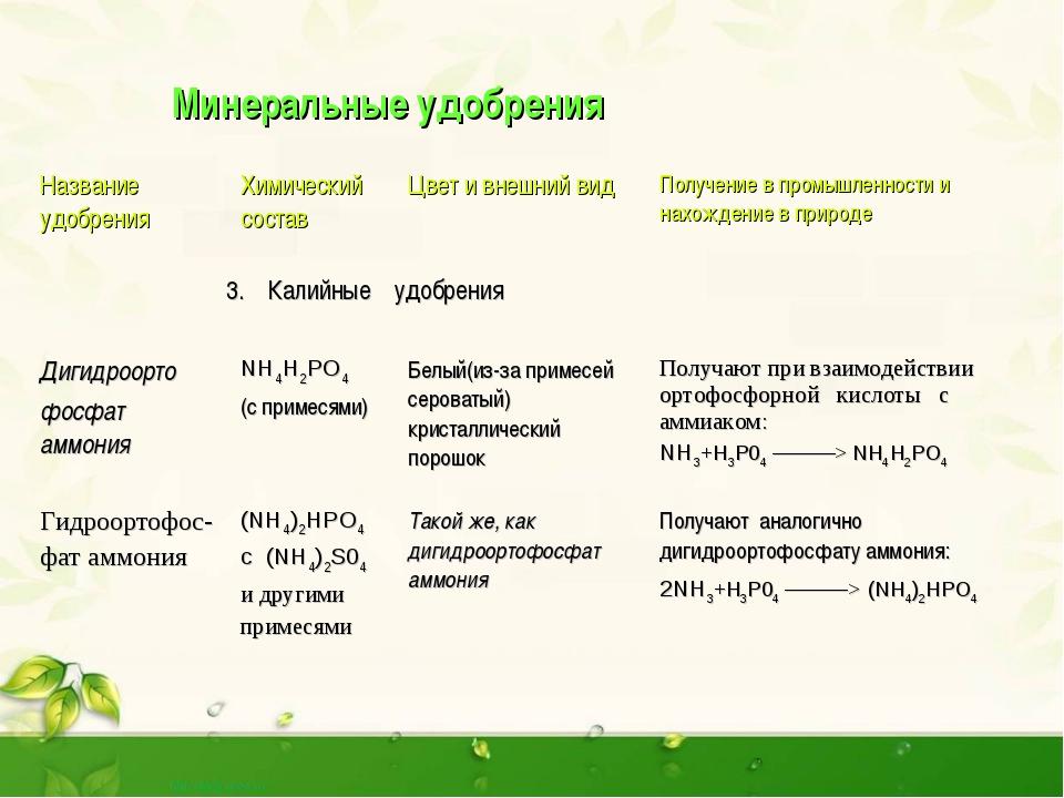 Комплексные минеральные удобрения. названия, описания, состав — ботаничка.ru
