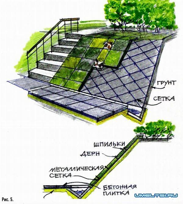 Как укрепить склон на дачном участке