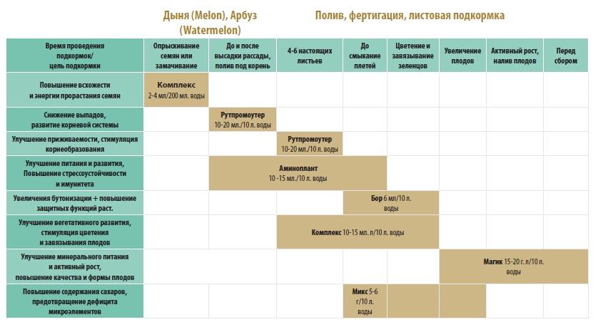 Подкормка арбуза на разных этапах развития органическими и минеральными удобрениями