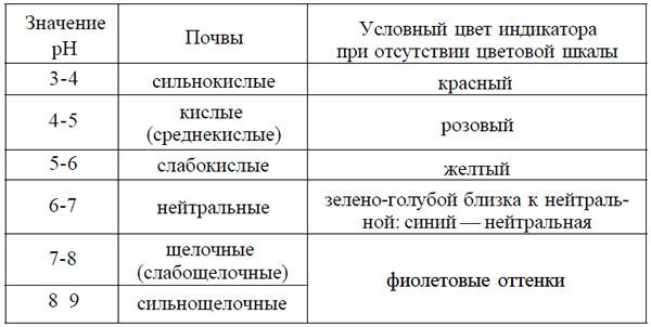 Кислотность почвы - определение и изменение ph почвы