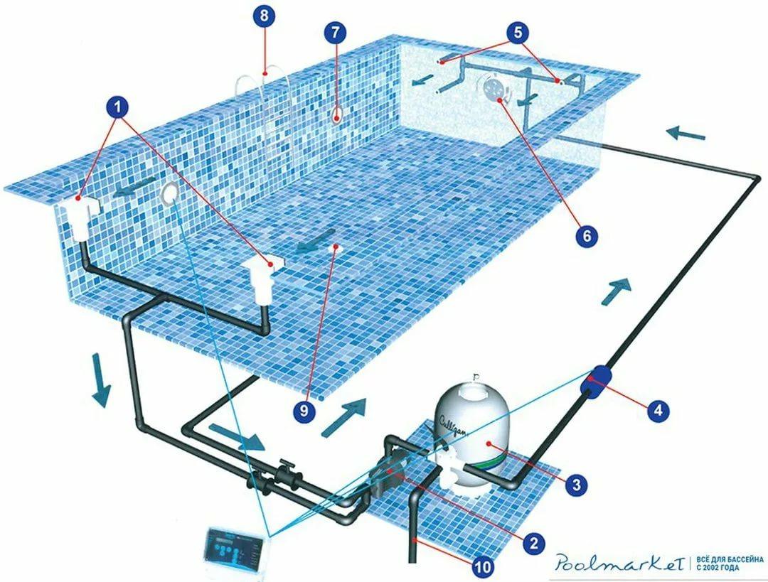 Основание под каркасный бассейн своими руками: как сделать подиум из дерева, настил из плитки и др. материалов на неровной и ровной основе, подготовка к работам