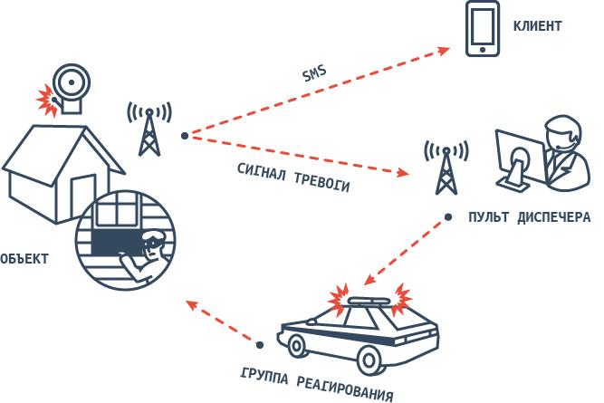 Что такое вневедомственная охрана: основные функции