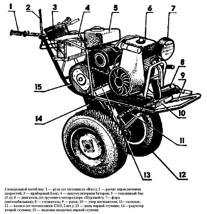 Изготовление мотоблоков: как сделать самодельные мотокультиваторы своими руками из бензопилы и на электротяге