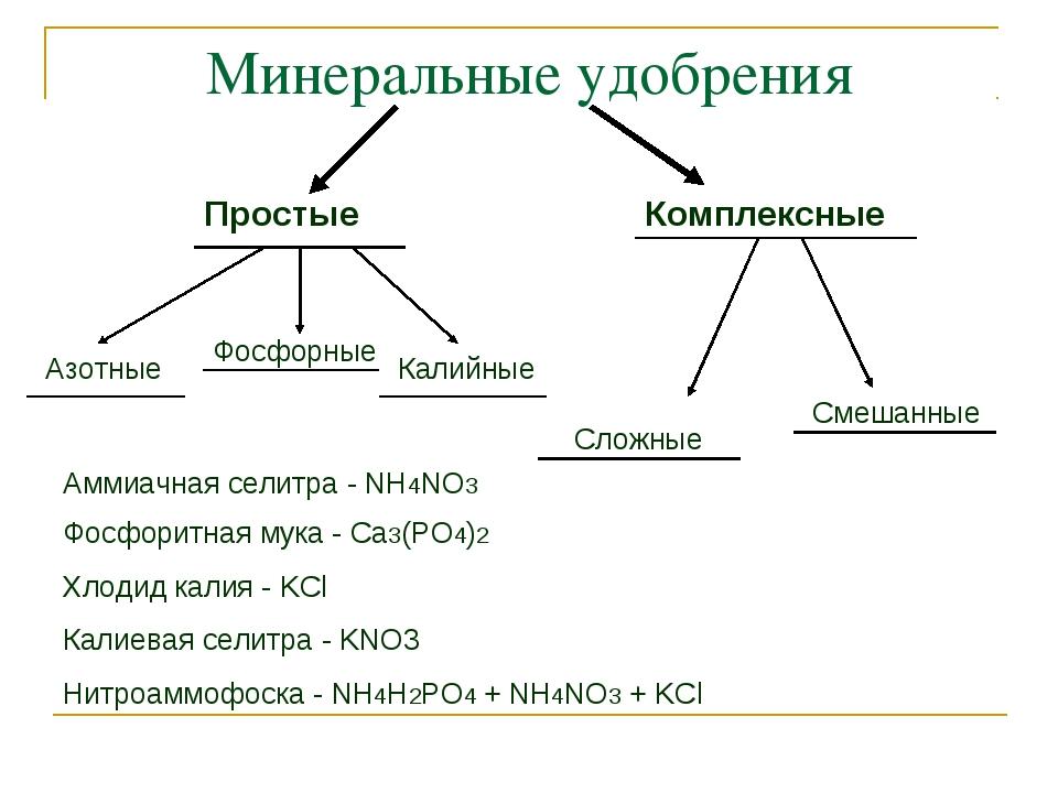 Минеральные удобрения: азотные, фосфорные, калийные, комплексные. виды и характеристики минеральных удобрений