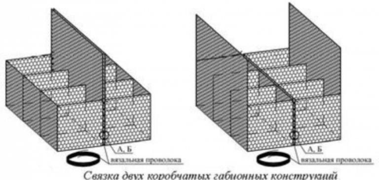 Габионы своими руками: фото инструкция как сделать габион