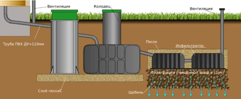 Как слить воду из бассейна bestway? как правильно сливать из каркасного бассейна? переходник и сливной клапан для спуска воды
