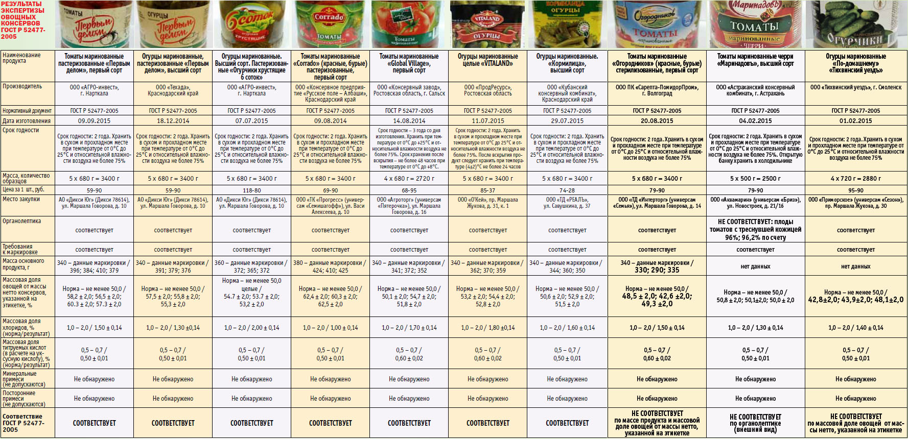 От чего зависит свежесть шампиньонов? срок годности и условия хранения грибов