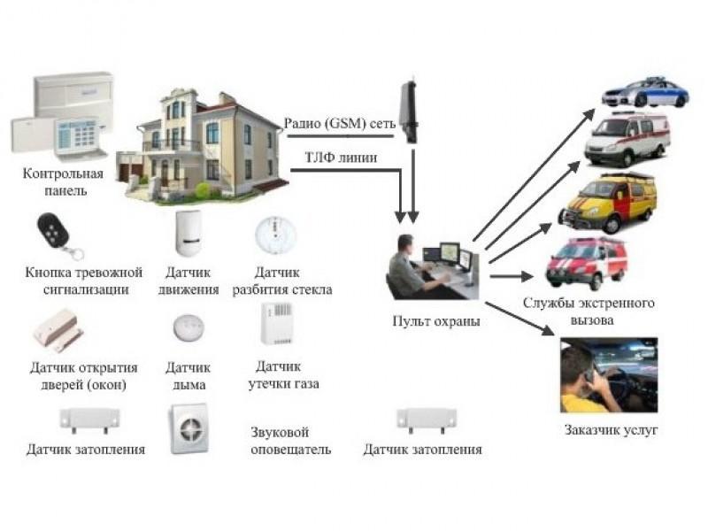 Способы охраны дачи: способы, вневедомственная, дистанционная охрана, самодельная система, сторожевой пункт, преимущества и недостатки