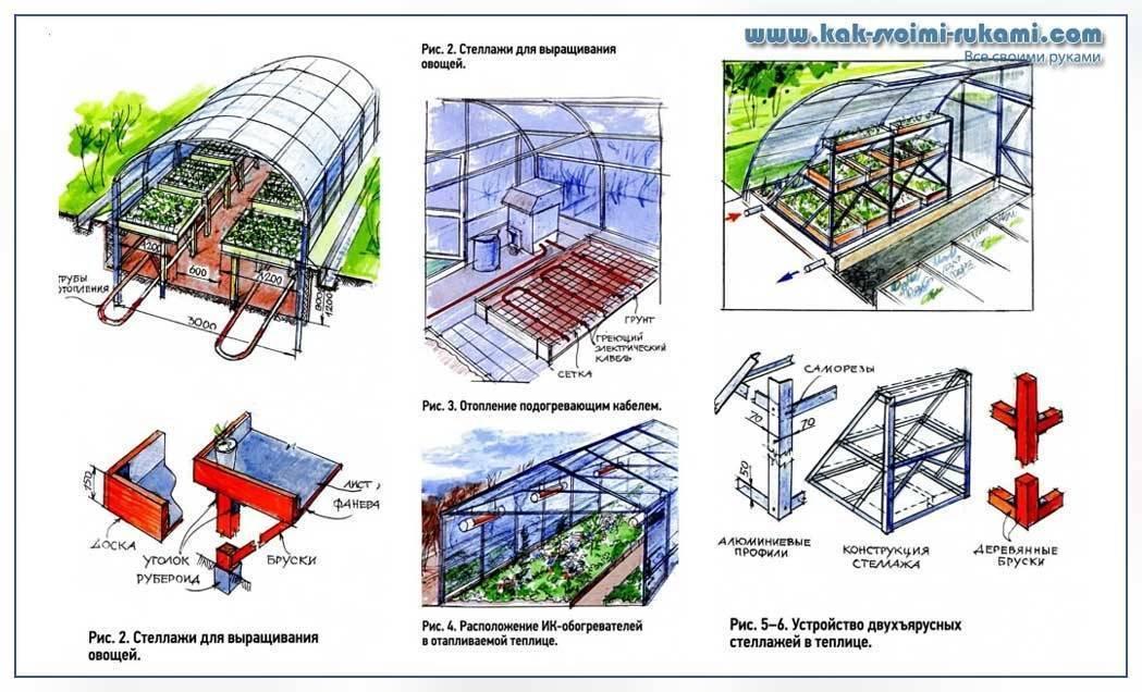 Теплица-термос: конструкция - как построить?