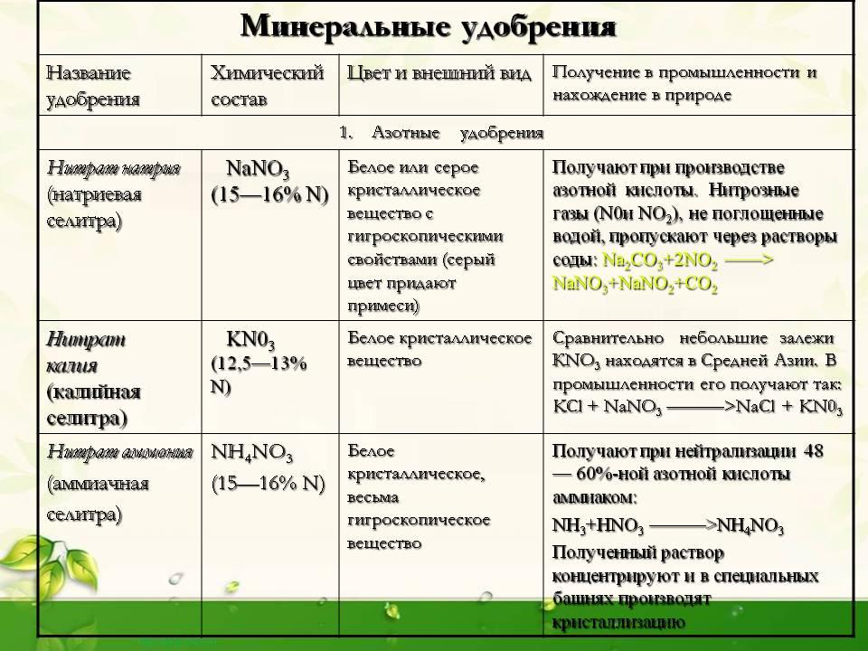 Калийные удобрения (30 фото): что это такое? производство, значение и применение, виды и их названия. какие удобрения относят к калийным?