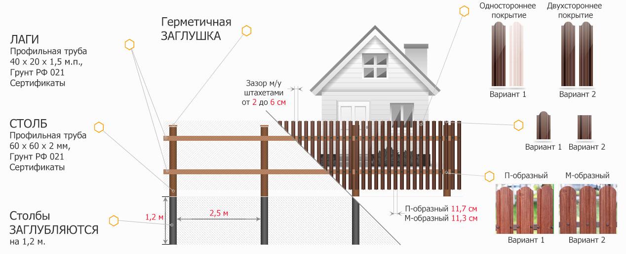 Как сделать забор из деревянного штакетника своими руками - пошаговая инструкция, фото и видео