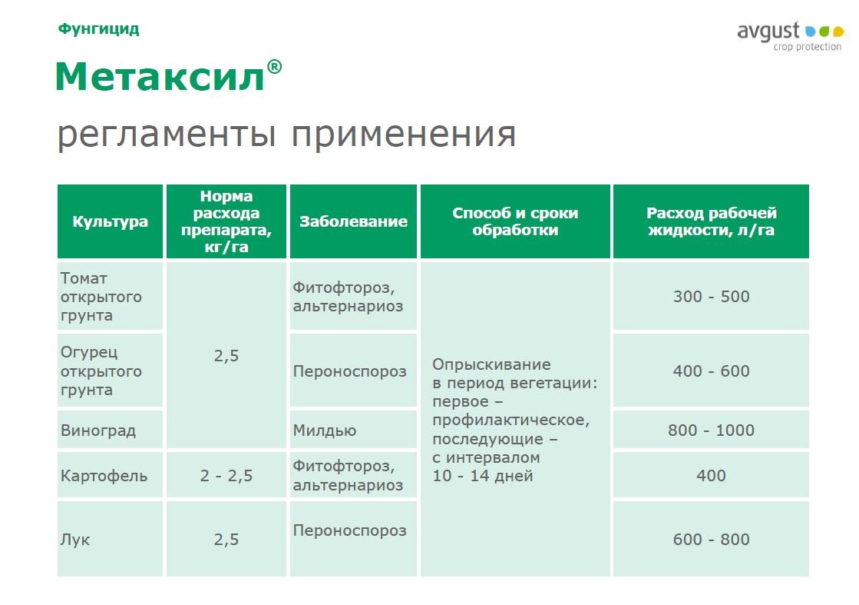 Инструкция по применению и состав фунгицида Метаксил, нормы расхода