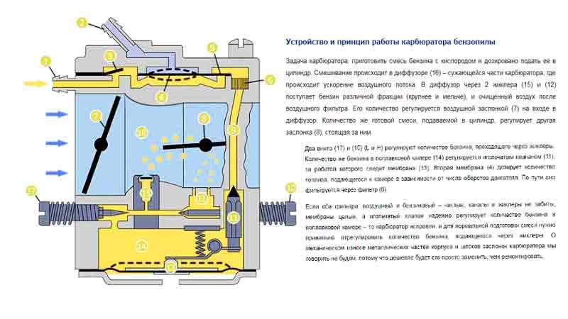 Регулировка карбюратора бензопилы хутер на примере модели bs-45