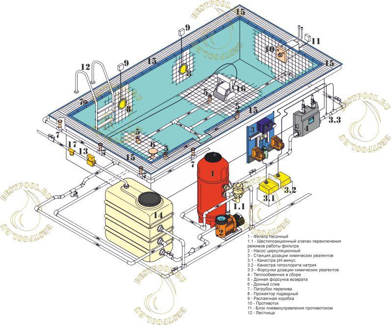 Инструкция по обустройству основания под каркасный бассейн своими руками
