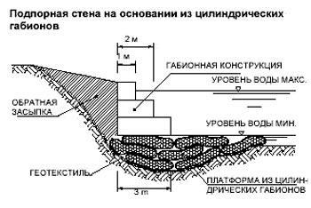 Габионы в ландшафтном дизайне и строительстве