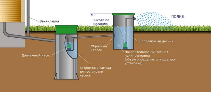 Как выпустить воду из бассейна интекс. как слить воду из каркасного бассейна