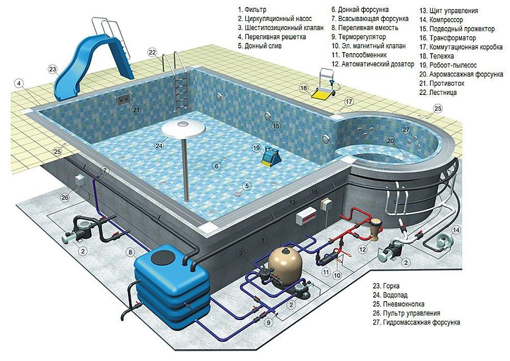 Все, что необходимо знать о проектировании бассейнов