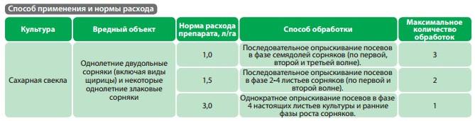 Особенности опрыскивания разных культур гербицидом базагран