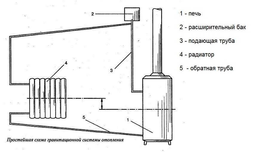 Отопление теплицы своими руками: подробная инструкция