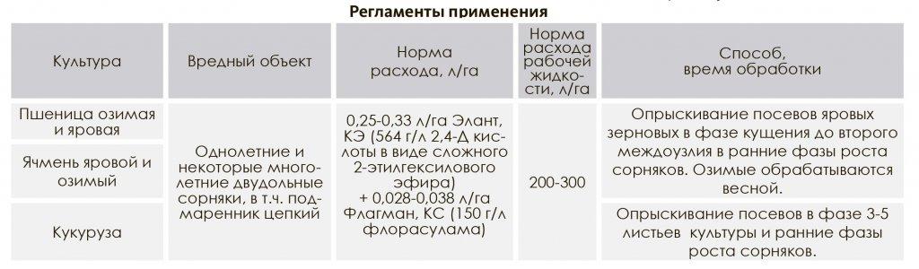 Состав и инструкция по применению гербицида дерби, норма расхода и аналоги