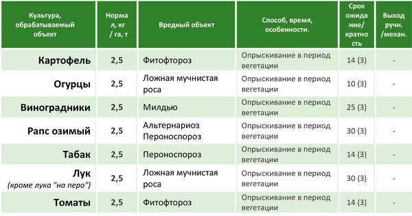 Фунгицид топсин инструкция по применению и расход