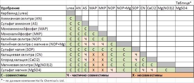Скор фунгицид совместимость с инсектицидами - дневник садовода sadovichkov.ru