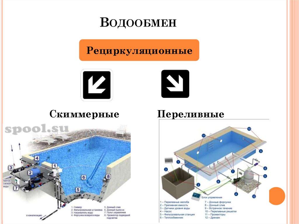 Какие основные требования к бассейнам