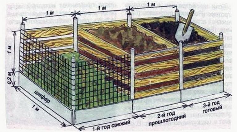Как использовать компост как удобрение весной и осенью. преимущества органики для почвы
