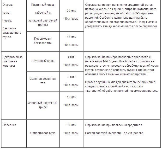 Фитоверм. инструкция по применению, сроки хранения, таблица вредителей
