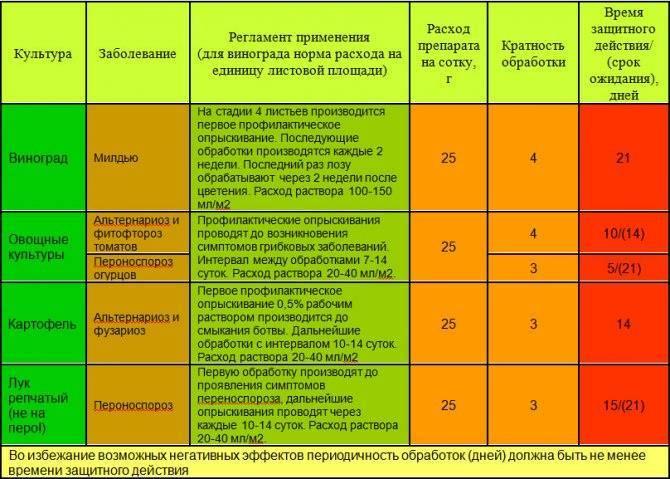 Инструкция по применению и состав удобрения мегафол, дозировка и аналоги