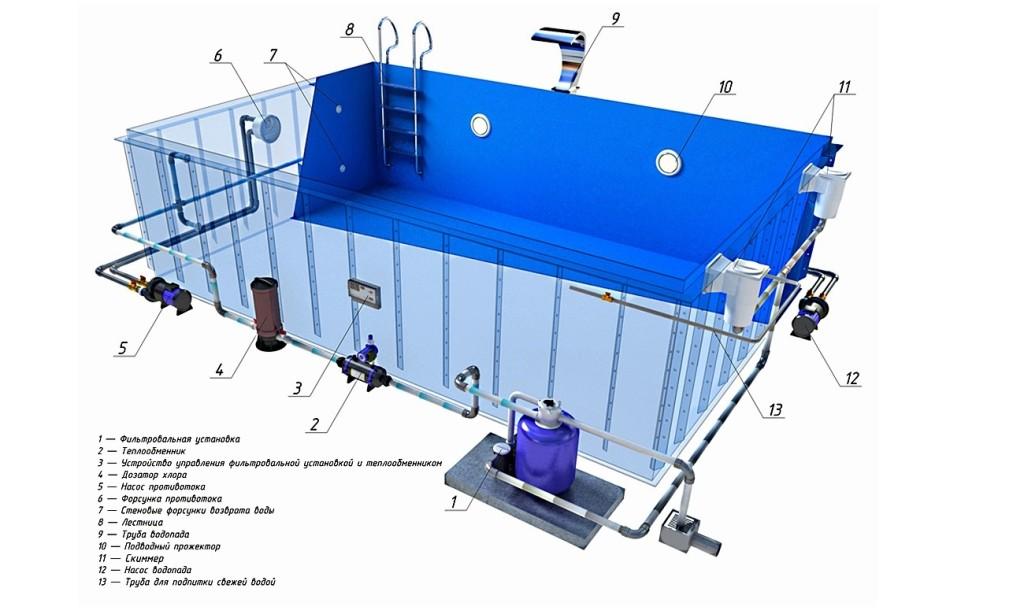 Как выполняется установка скиммера в бассейн?