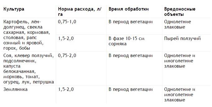 Гербицид гезагард: инструкция по применению и состав, дозировка и аналоги