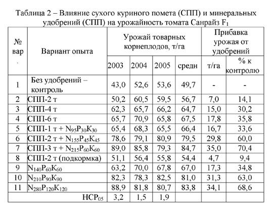 Подкормка огурцов навозом в открытом грунте: как разводить и как удобрять, сроки применения