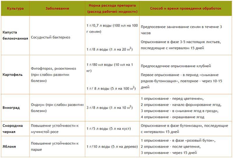 Альбит: инструкция по применению тпс фунгицида, дозировка и состав, аналоги
