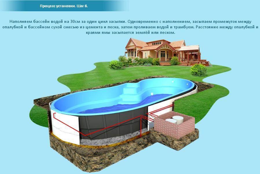 Цена композитного бассейна: стоимость материалов, работ по монтажу композиционного резервуара под ключ и своими руками