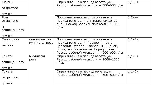 Инструкция по применению и состав фунгицида колосаль, дозировка и аналоги