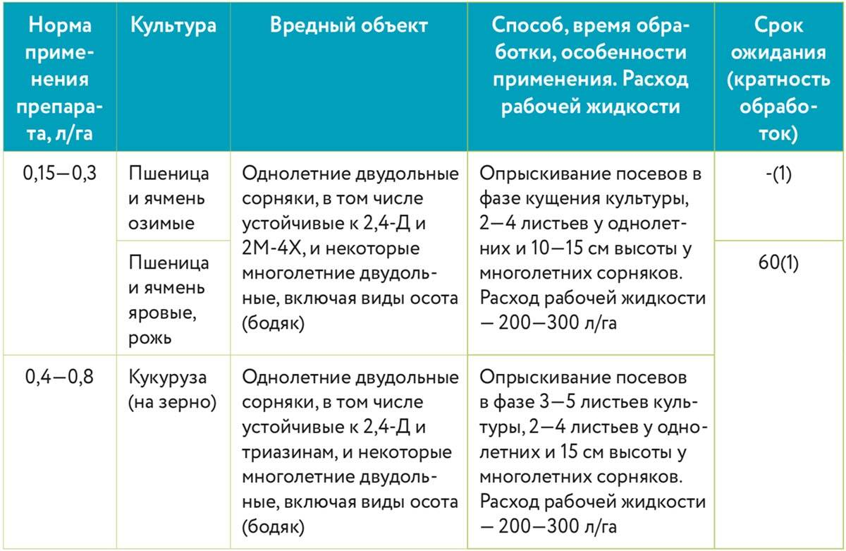 Состав и инструкция по применению гербицида римус, нормы расхода и аналоги