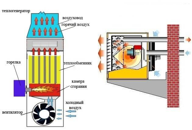 Свежие овощи круглый год: монтаж отопления в теплице своими руками